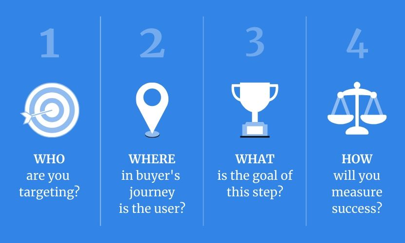 ●	Who are you targeting?  ●	Where are they in their buyer's journey?  ●	What is the goal of each step?  ●	How will you measure success?
