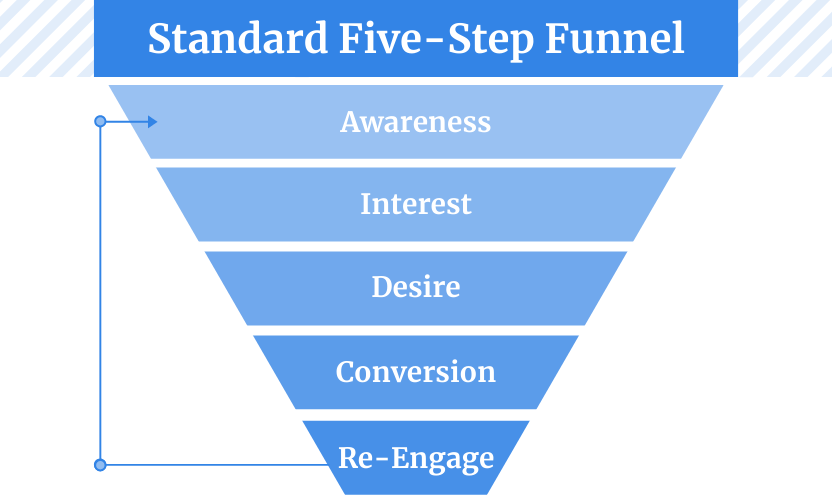 The five-step conversion funnel is a foundation of an advanced omnichannel funnel. Unlike a three-step one, this one includes re-engagement which is an important part of lifecycle marketing.