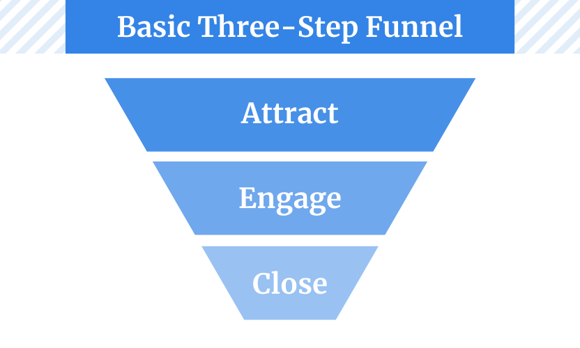 The three-step funnel includes three stages - Attract, Engage, Close.