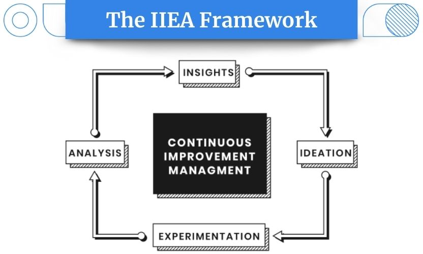 Our IIEA Framework (Insights, Ideation, Experimentation, Analysis) represents a framework for continuous improvement management, that will help you make data-driven decisions.