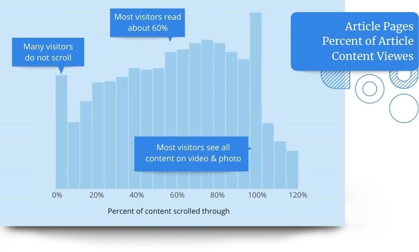 The latest research by Chartbeat shows that 10% of people never even scroll down the page at all. A full 80% of visitors only glance at the photos and videos but don't great what you've written. This leaves a lot of room for content optimization!
