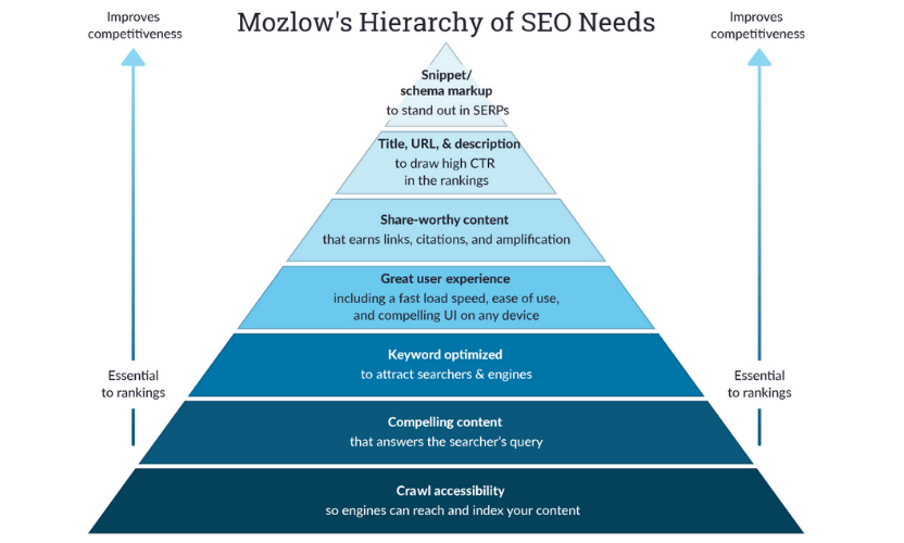 Mozlow's hierarchy of SEO needs - the seven most important steps you need to take when you're search engine optimizing your landing pages.