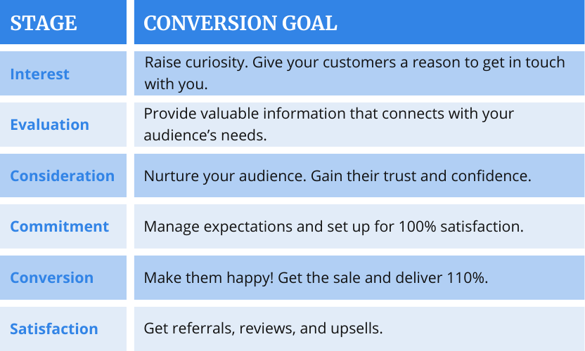 A table of the conversion funnel (sales funnel) stages paired to conversion goals. In order to create a truly customer-centric buying journey, you need to make sure each goal is properly assigned to the correct stage of the customer's journey.