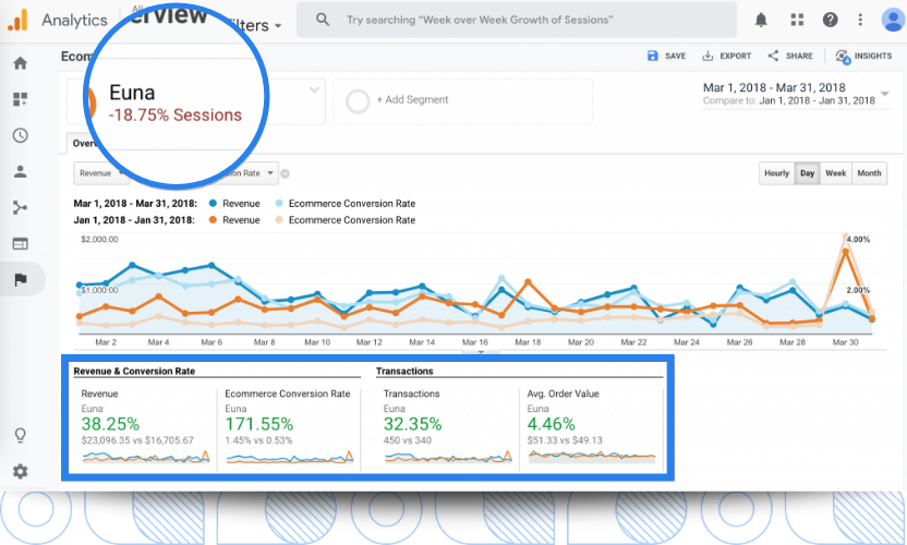 Google Analytics will provide you with useful data that will help you find opportunities to optimize your landing pages for better lead conversions. We know it because that's how we helped our numerous clients.