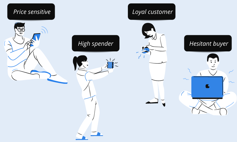 There are four main customer segments: price sensitive, high spender, loyal, hesitant.