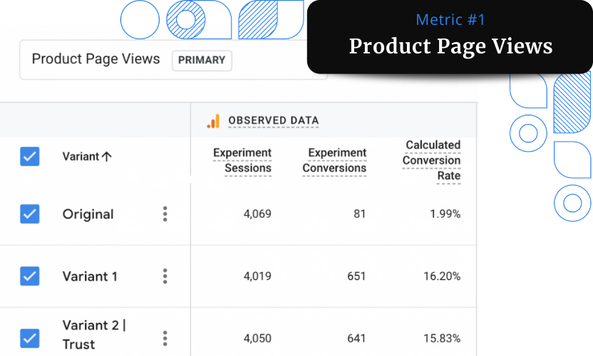 A screenshot of the Product Page Views report from Google Analytics showing an increase of 714% in the number of page views.