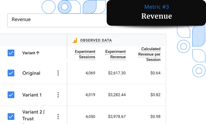 A screenshot of the Revenue report from Google Analytics showing an increase of 52% in revenue.