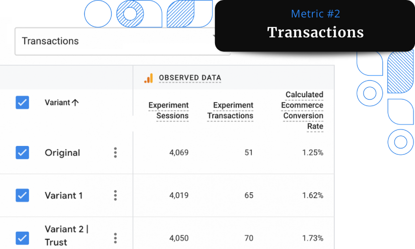 A screenshot of the Transactions report from Google Analytics showing an increase of 37% in the number of transactions.