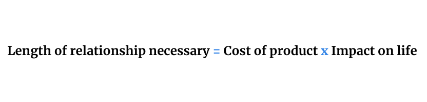 Length of relationship necessary equals cost of product times impact on life / Step four of five steps to selling more online.