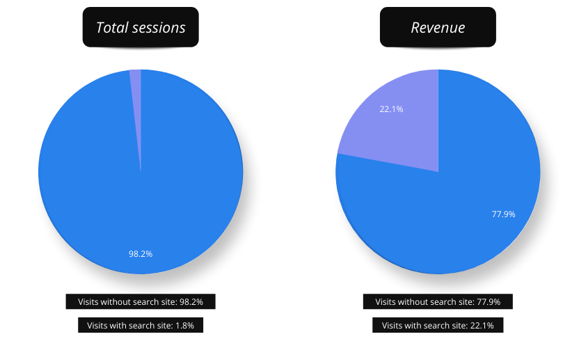 The first step we took is segmenting our users on the ground whether they use search site option or not. This data segmentation helped us find out that visitors who use it make only 1.8% sessions, but 22.1% of the entire revenue.