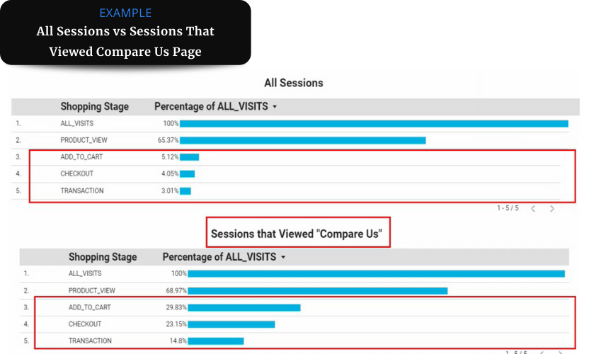 A set of two data reports one showing all sessions and the other showing customer segment that visited the compare us page.