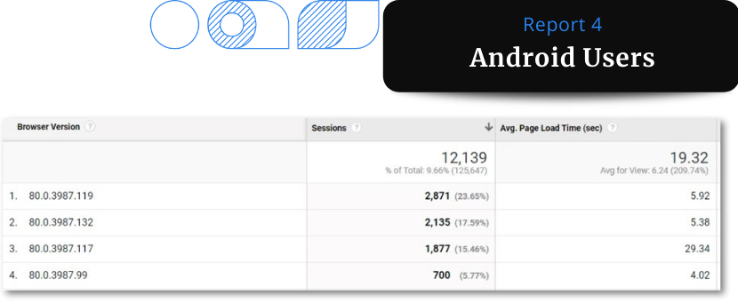 A screenshot of Google Analytics data report showing segmentation of Android Webview users. This report shows that there is a problem only with one version of the browser.
