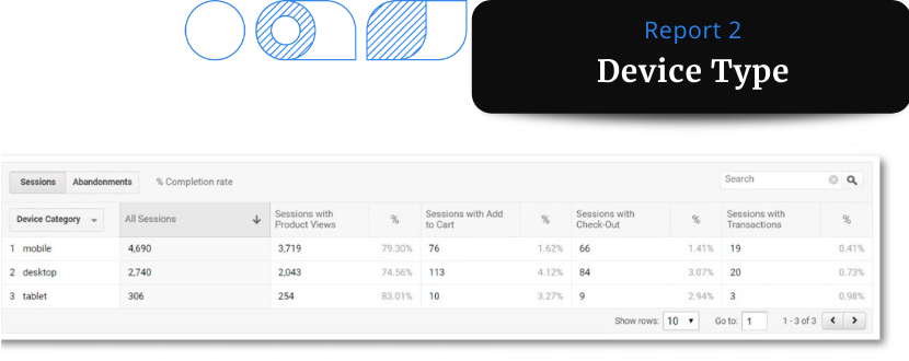 A screenshot of a Google Analytics data report showing segmentation based on device type - mobile, desktop, tablet.