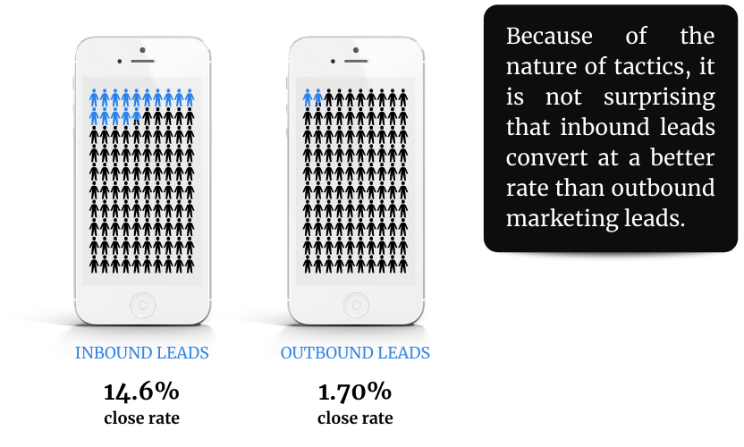 Two android white smartphones each containing 100 silhouettes partly painted in blue showing the close rate gap between inbound leads and outbound lead.
