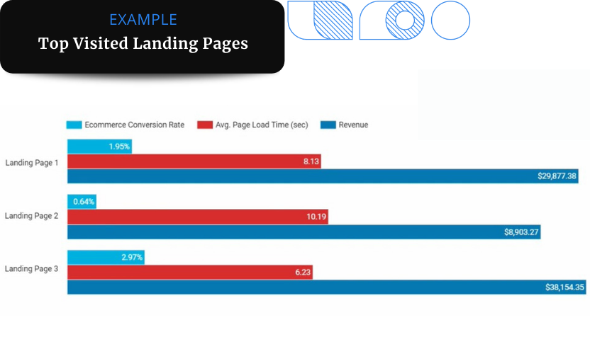 A data report showing metrics ecommerce conversion rate, average page load time, and revenue of three top-visited landing pages.