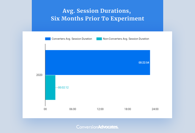 A chart showing the average session durations in the sic month period prior to the experiment conducted by ConversionAdvocates. It shows that the Users who convert visit an average of 36 pages and spend 24 minutes on the site.