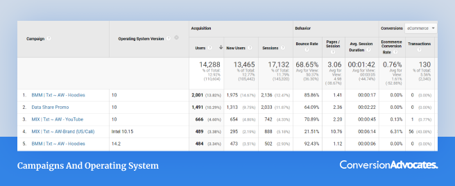 A screenshot of Google analytics report showing the operating system version secondary dimension of iOS 14.5 users. This is one of the advanced data analytics methods that will help you track Facebook ads.