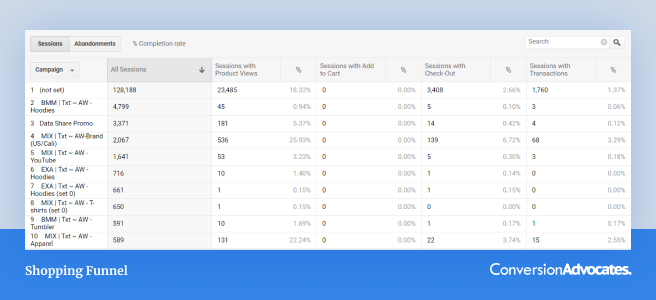 A screenshot of Google Analytics Shopping Behaviour report with filtered Facebook campaigns.
