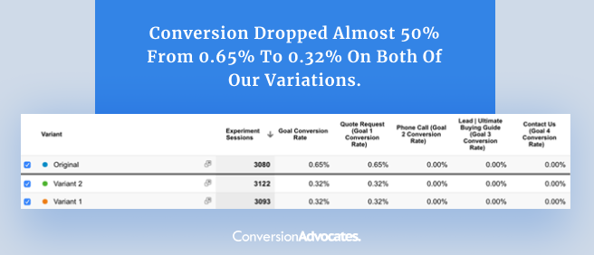 A screenshot of analytics report showing that conversion rates dropped almost 50% from 0.65% to 0.32% on both experimental variations.