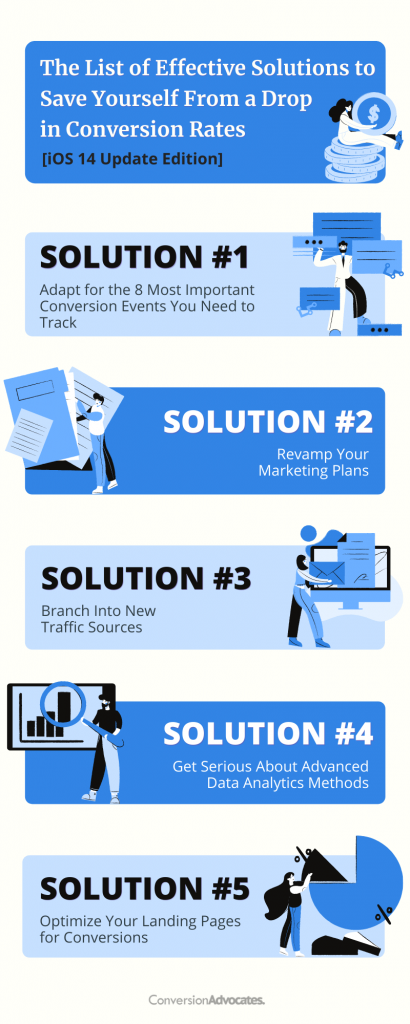 Infographic by ConversionAdvocates showing a list of five effective solutions for the potential drop in conversion rates caused by iOS 14 update.