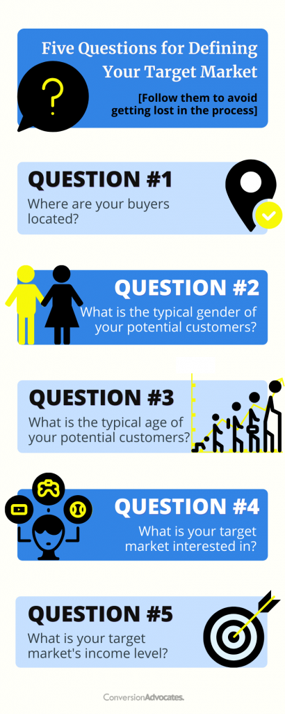 An infographic highlighting five questions for defining target market with icons representing location pin, different genders, age group, target, person with different interests.