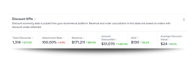 A screenshot of discount summary data that is pulled from an ecommerce platform. Revenue and order calculations in this table are based on orders with discount codes attached.