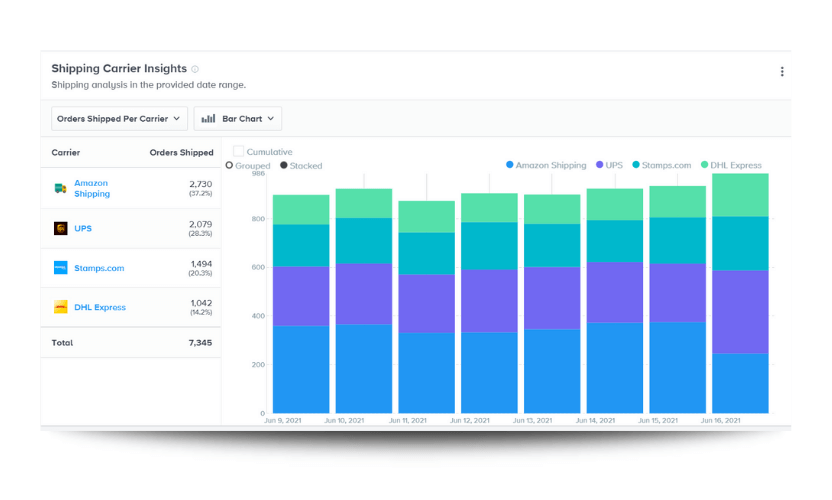 Shipping carrier insights - shipping analysis in the provided date range report from the business intelligence software.